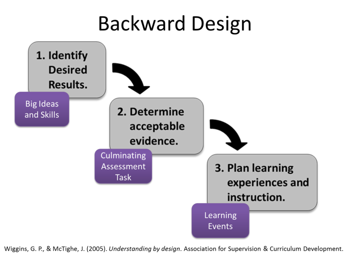 Backward design flowchart tha shows you must identify the desired results , determine acceptable evidence and plan learning experiences and instruction.